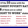census poverty states